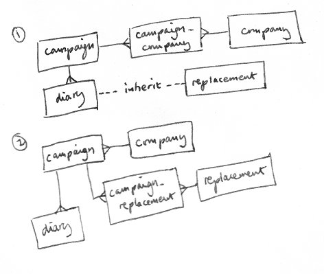 Sketch of a change in some of the project's entity relations