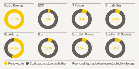 Graph from Good Energy, illustrating fuel mix for some UK energy providers